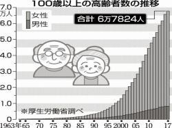 100歳以上の高齢者と東大和市