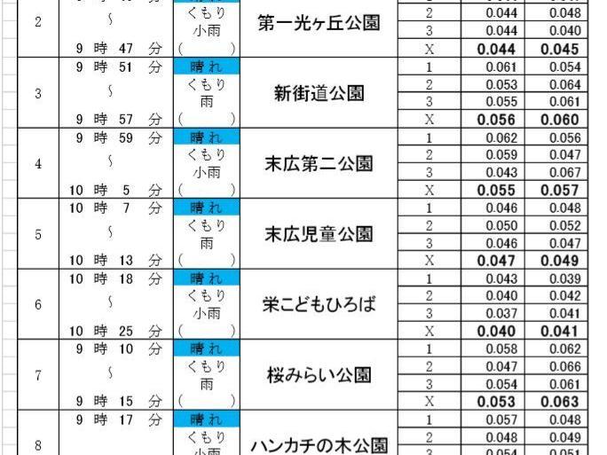 南街・桜が丘地域の空間放射線量の測定(平成30年03月14日)
