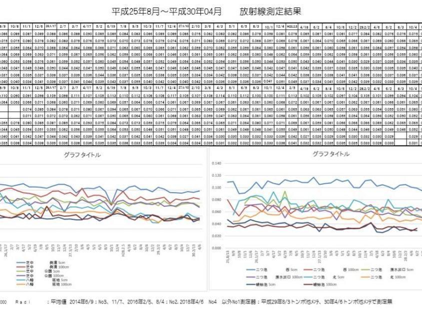平成30年04月次の東大和中央/湖畔地域の空間放射線量の測定結果