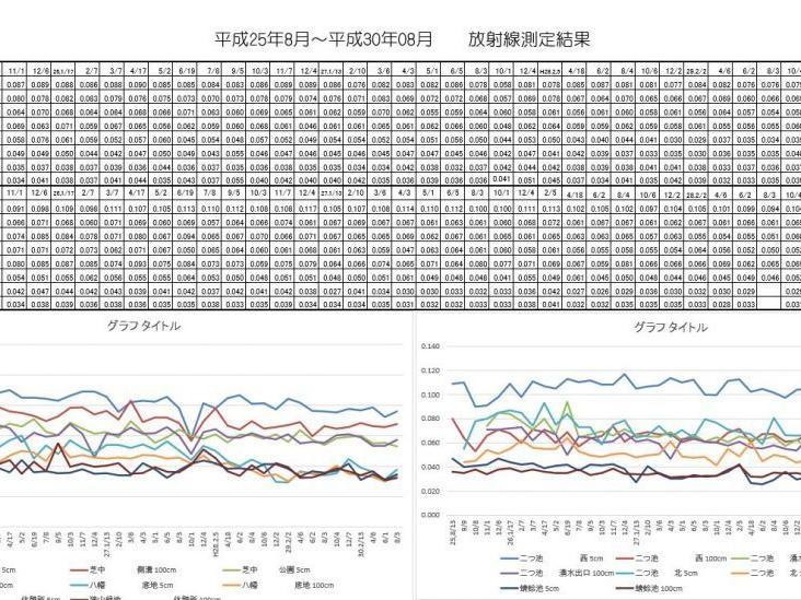 平成30年08月次の東大和中央/湖畔地域の空間放射線量の測定結果