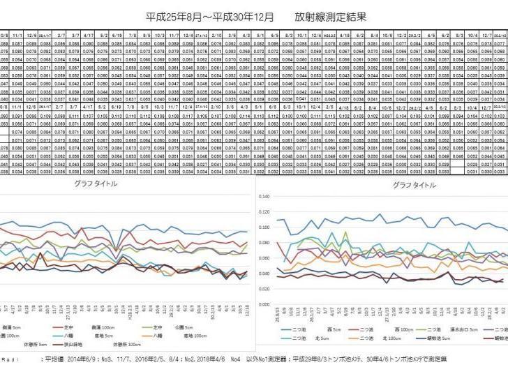 平成30年12月次の東大和中央/湖畔地域の空間放射線量の測定結果