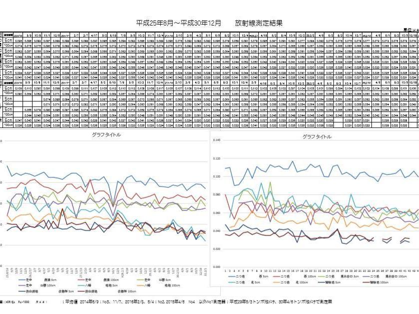 平成31年02月次の東大和中央/湖畔地域の空間放射線量の測定結果