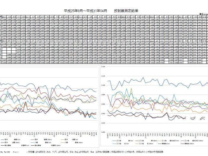 2019年度04月次の東大和中央/湖畔地域の空間放射線量の測定結果