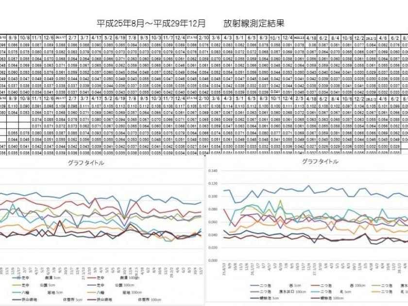 平成29年12月次の東大和中央/湖畔地域の空間放射線量の測定結果