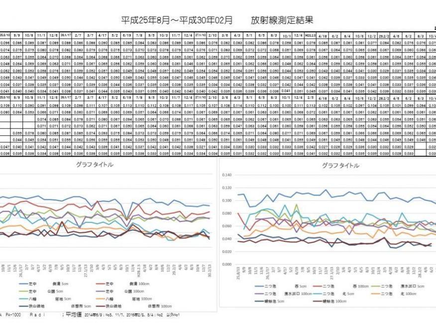 平成30年02月次の東大和中央/湖畔地域の空間放射線量の測定結果